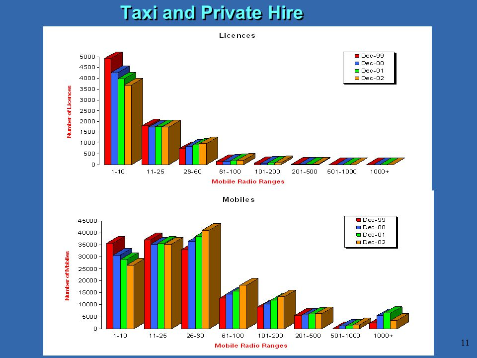 11 Taxi and Private Hire