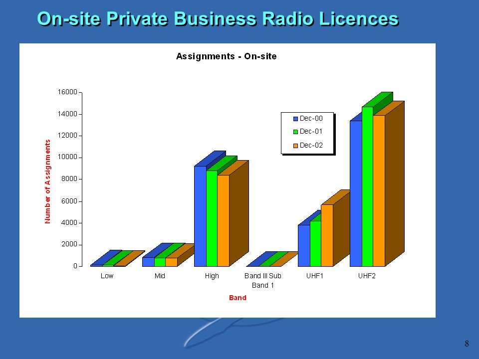 8 On-site Private Business Radio Licences
