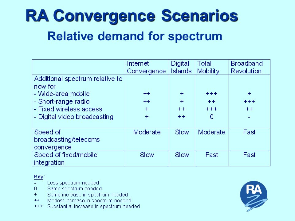 Relative demand for spectrum RA Convergence Scenarios