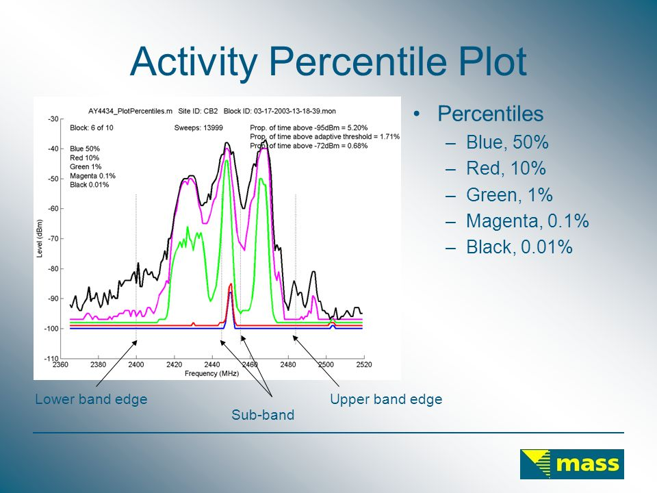 Activity Percentile Plot Percentiles –Blue, 50% –Red, 10% –Green, 1% –Magenta, 0.1% –Black, 0.01% Sub-band Lower band edgeUpper band edge