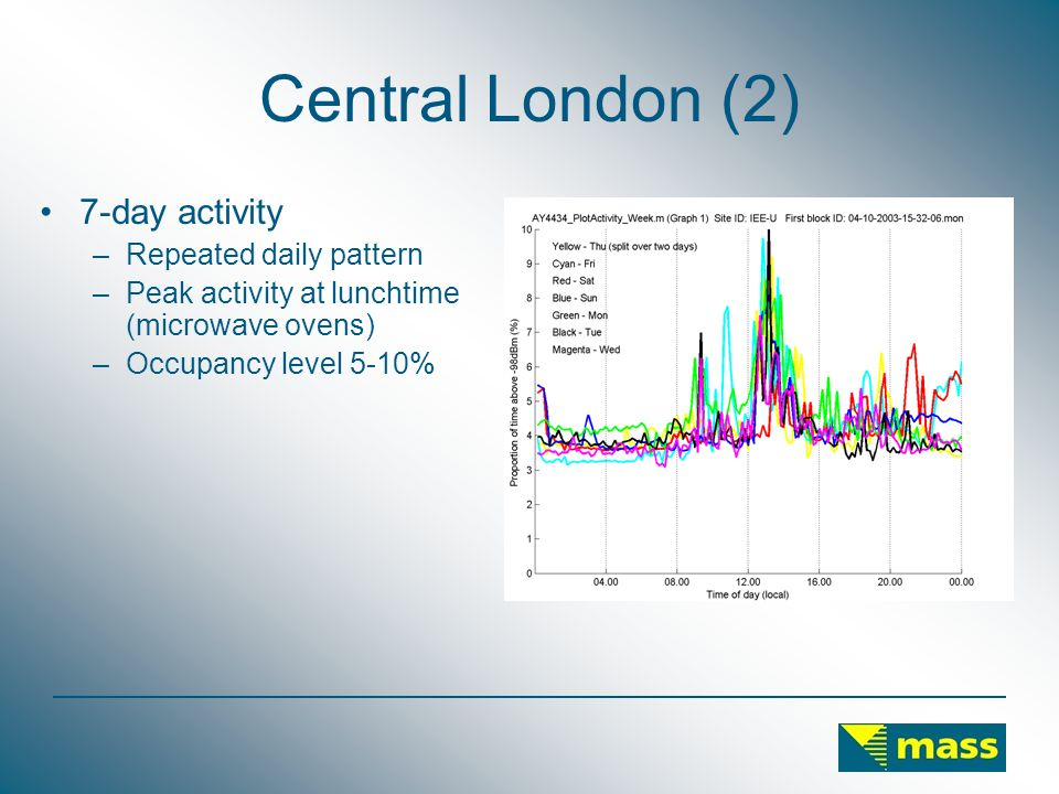 Central London (2) 7-day activity –Repeated daily pattern –Peak activity at lunchtime (microwave ovens) –Occupancy level 5-10%