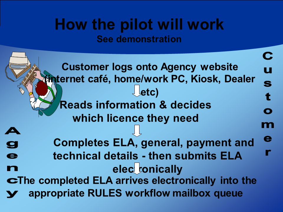 How the pilot will work See demonstration Customer logs onto Agency website (internet café, home/work PC, Kiosk, Dealer etc) Completes ELA, general, payment and technical details - then submits ELA electronically Reads information & decides which licence they need The completed ELA arrives electronically into the appropriate RULES workflow mailbox queue