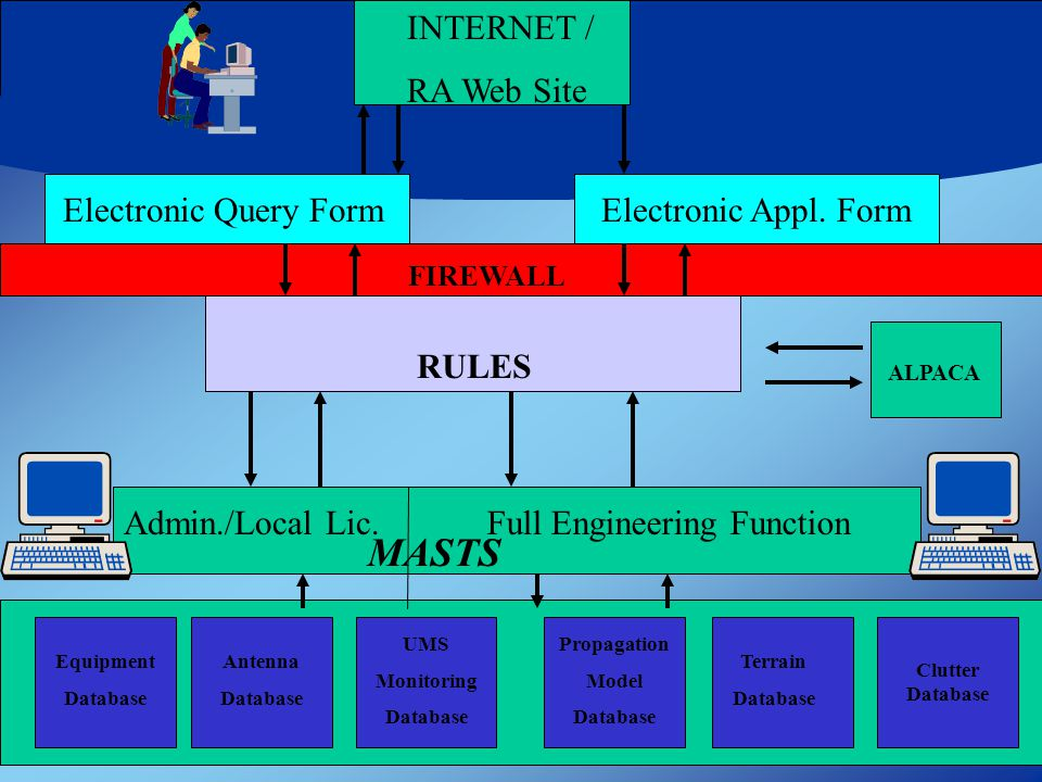 Equipment Database Admin./Local Lic.Full Engineering Function Antenna Database UMS Monitoring Database Propagation Model Database Terrain Database Clutter Database FIREWALL MASTS INTERNET / RA Web Site RULES ALPACA Electronic Query FormElectronic Appl.