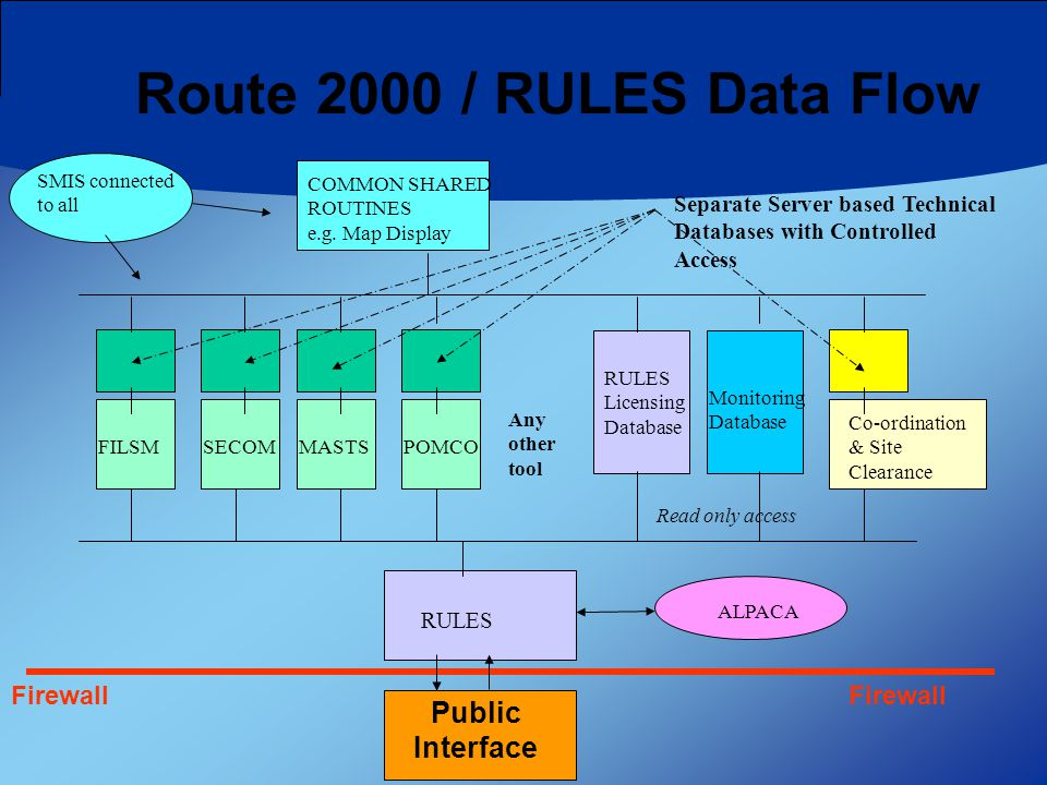 RULES Firewall Public Interface Separate Server based Technical Databases with Controlled Access ALPACA SMIS connected to all COMMON SHARED ROUTINES e.g.