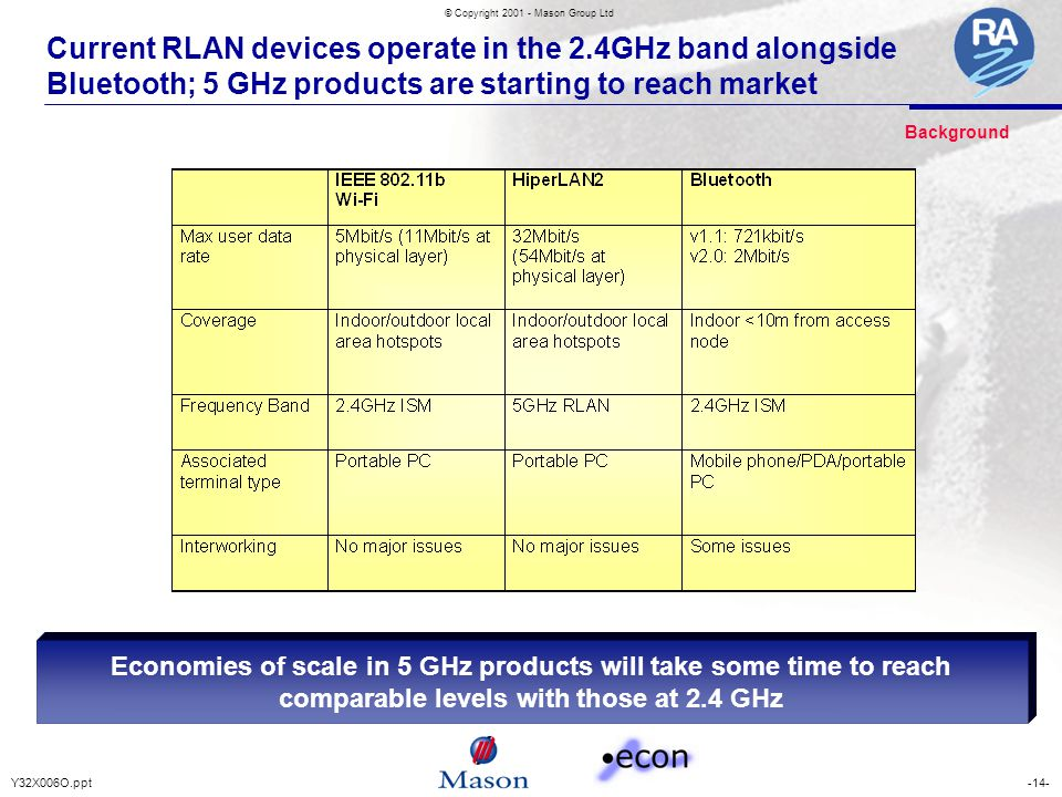 -14-Y32X006O.ppt © Copyright 2001 - Mason Group Ltd Current RLAN devices operate in the 2.4GHz band alongside Bluetooth; 5 GHz products are starting to reach market Economies of scale in 5 GHz products will take some time to reach comparable levels with those at 2.4 GHz Background