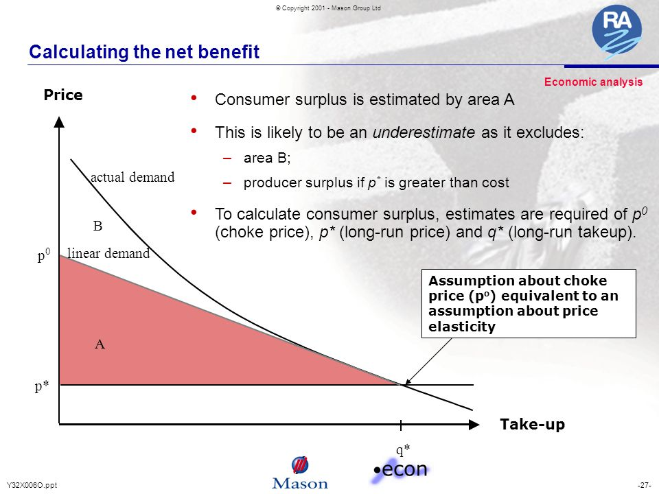 -27-Y32X006O.ppt © Copyright 2001 - Mason Group Ltd Calculating the net benefit A B q* p* p 0 actual demand linear demand Take-up Price Assumption abo