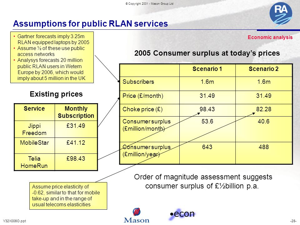 -28-Y32X006O.ppt © Copyright 2001 - Mason Group Ltd Assumptions for public RLAN services Gartner forecasts imply 3.25m RLAN equipped laptops by 2005 Assume ½ of these use public access networks Analysys forecasts 20 million public RLAN users in Wetern Europe by 2006, which would imply about 5 million in the UK Existing prices Assume price elasticity of -0.62, similar to that for mobile take-up and in the range of usual telecoms elasticities Order of magnitude assessment suggests consumer surplus of £½billion p.a.