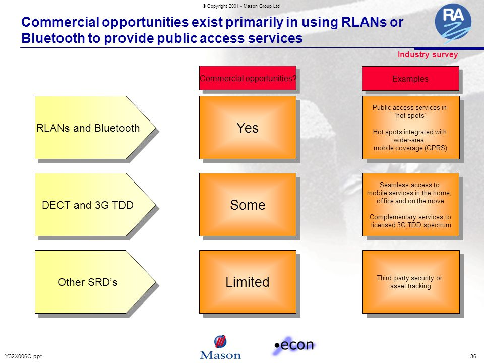 -36-Y32X006O.ppt © Copyright 2001 - Mason Group Ltd Commercial opportunities exist primarily in using RLANs or Bluetooth to provide public access serv