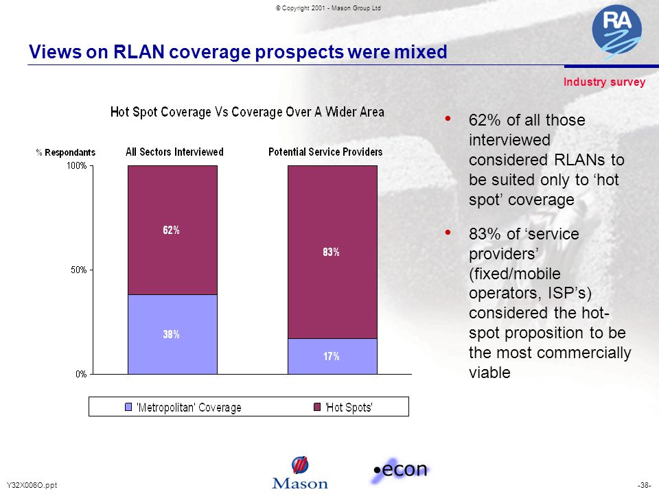 -38-Y32X006O.ppt © Copyright 2001 - Mason Group Ltd Views on RLAN coverage prospects were mixed 62% of all those interviewed considered RLANs to be su