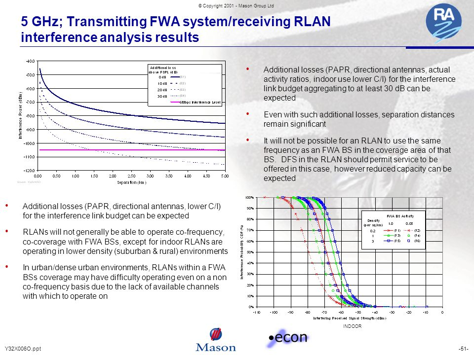-51-Y32X006O.ppt © Copyright 2001 - Mason Group Ltd 5 GHz; Transmitting FWA system/receiving RLAN interference analysis results Additional losses (PAP