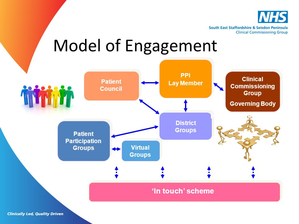 Model of Engagement Clinical Commissioning Group Governing Body PPI Lay Member Patient Council Patient experience Patient Participation Groups Distric