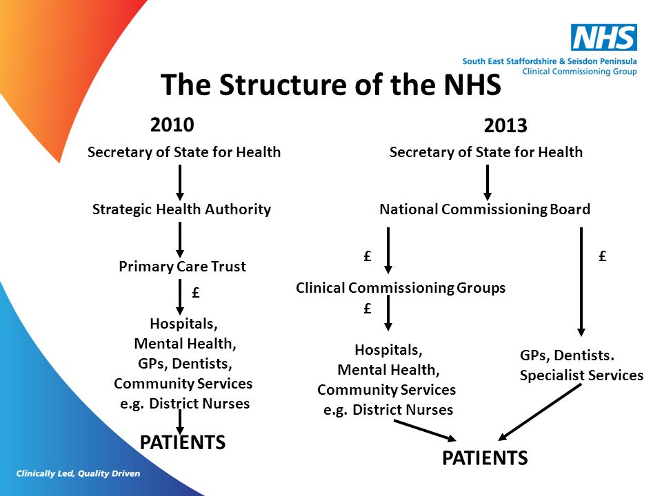 The Structure of the NHS 2010 Secretary of State for Health Strategic Health Authority Primary Care Trust Hospitals, Mental Health, GPs, Dentists, Com