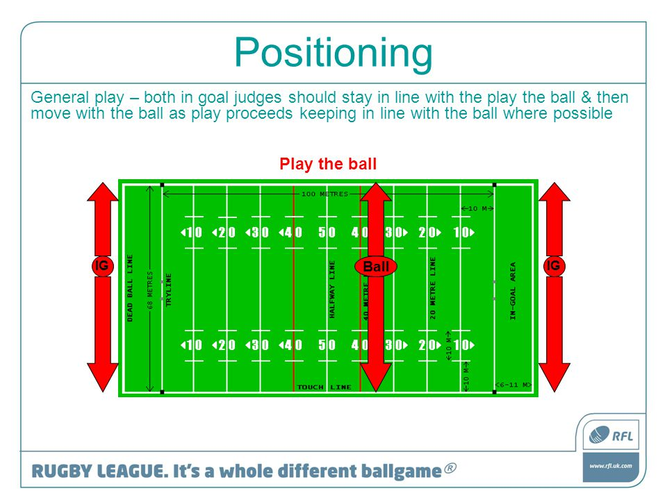 Positioning General play – both in goal judges should stay in line with the play the ball & then move with the ball as play proceeds keeping in line w