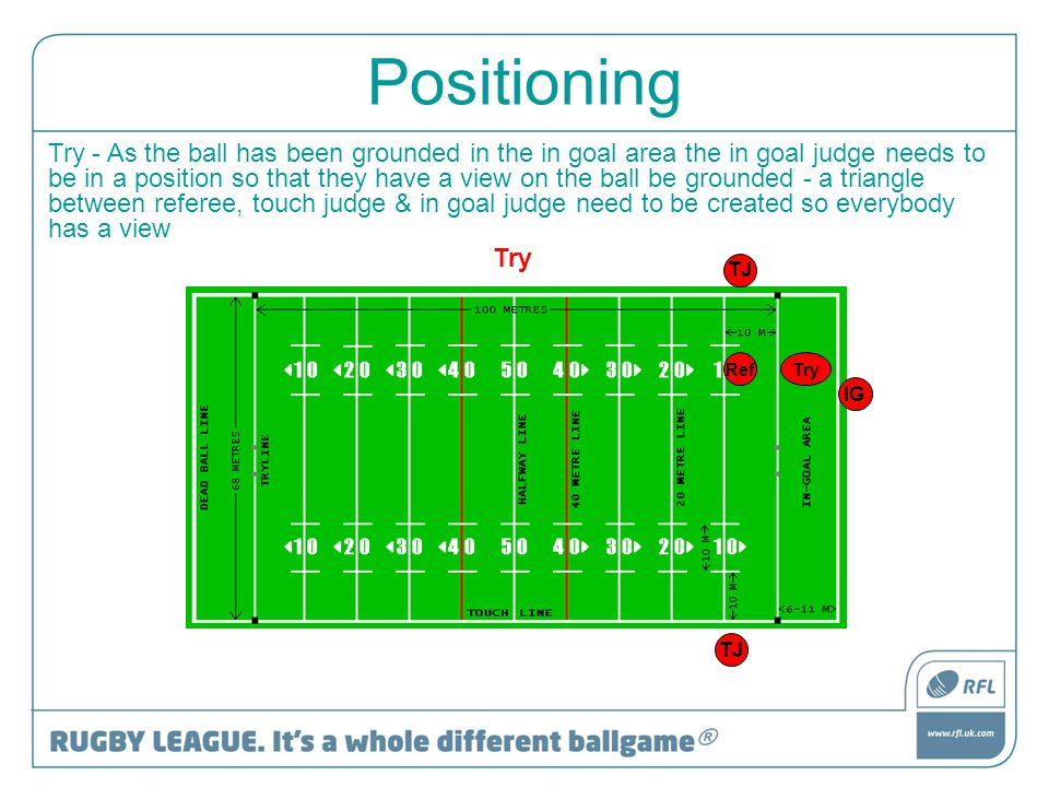 Positioning Try Try - As the ball has been grounded in the in goal area the in goal judge needs to be in a position so that they have a view on the ba