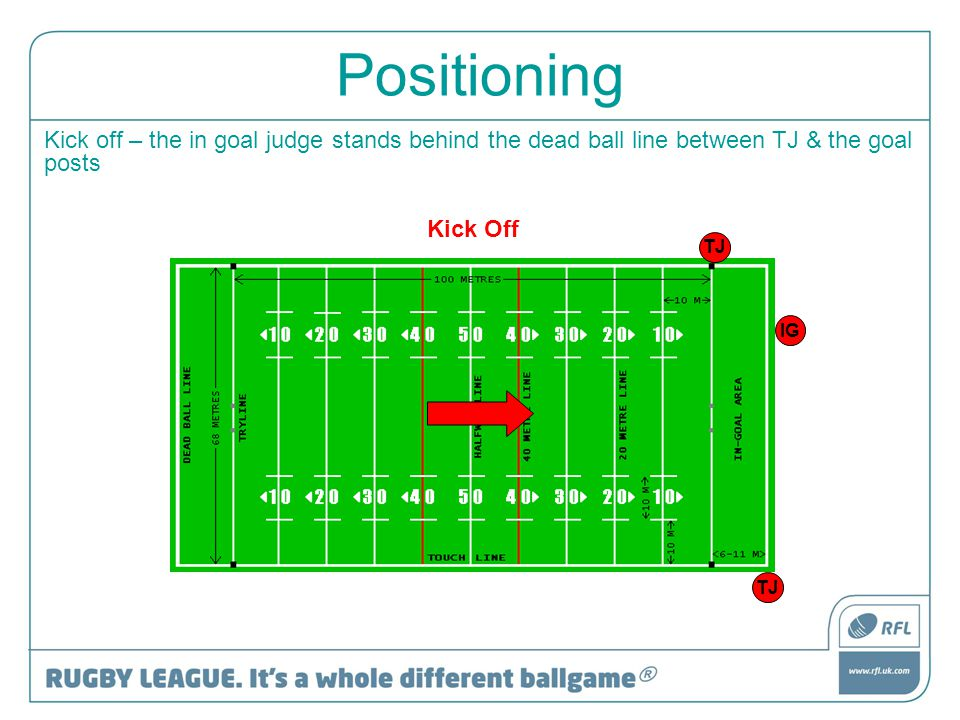 Positioning Kick off – the in goal judge stands behind the dead ball line between TJ & the goal posts Kick Off IG TJ