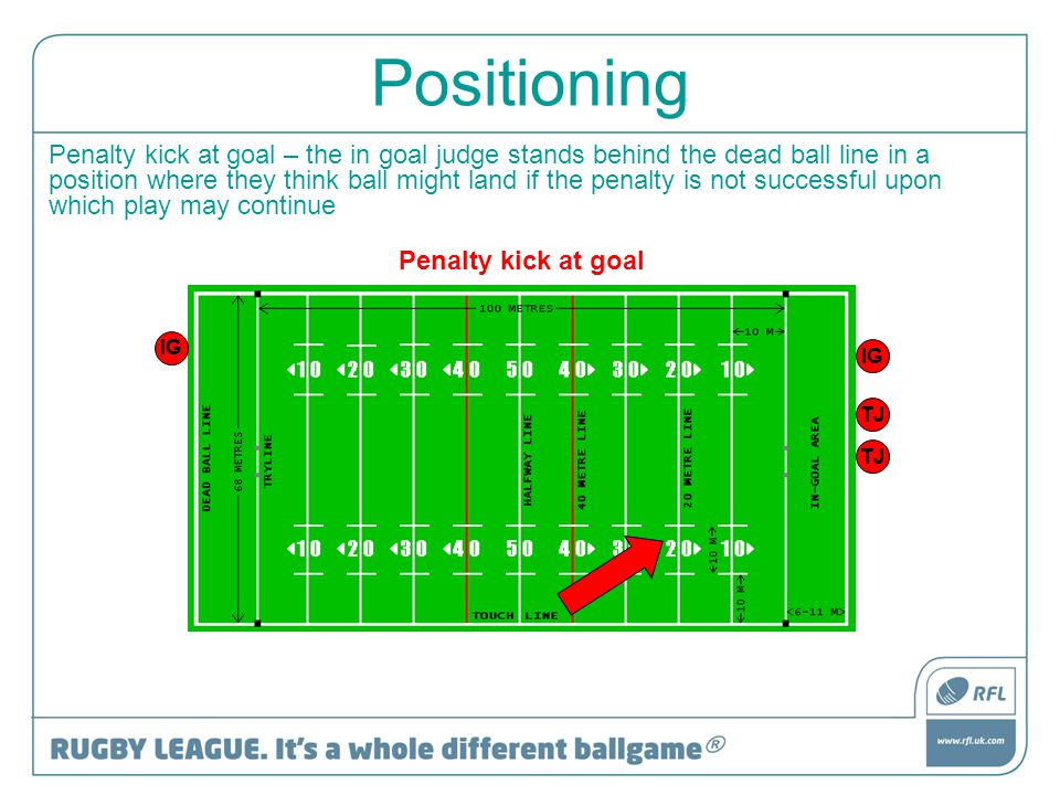 Positioning Penalty kick at goal – the in goal judge stands behind the dead ball line in a position where they think ball might land if the penalty is