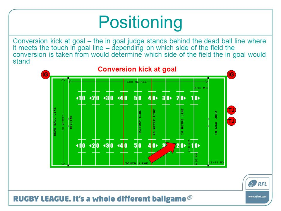 Positioning Conversion kick at goal – the in goal judge stands behind the dead ball line where it meets the touch in goal line – depending on which si