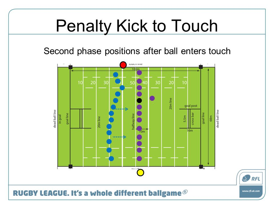Penalty Kick to Touch Second phase positions after ball enters touch