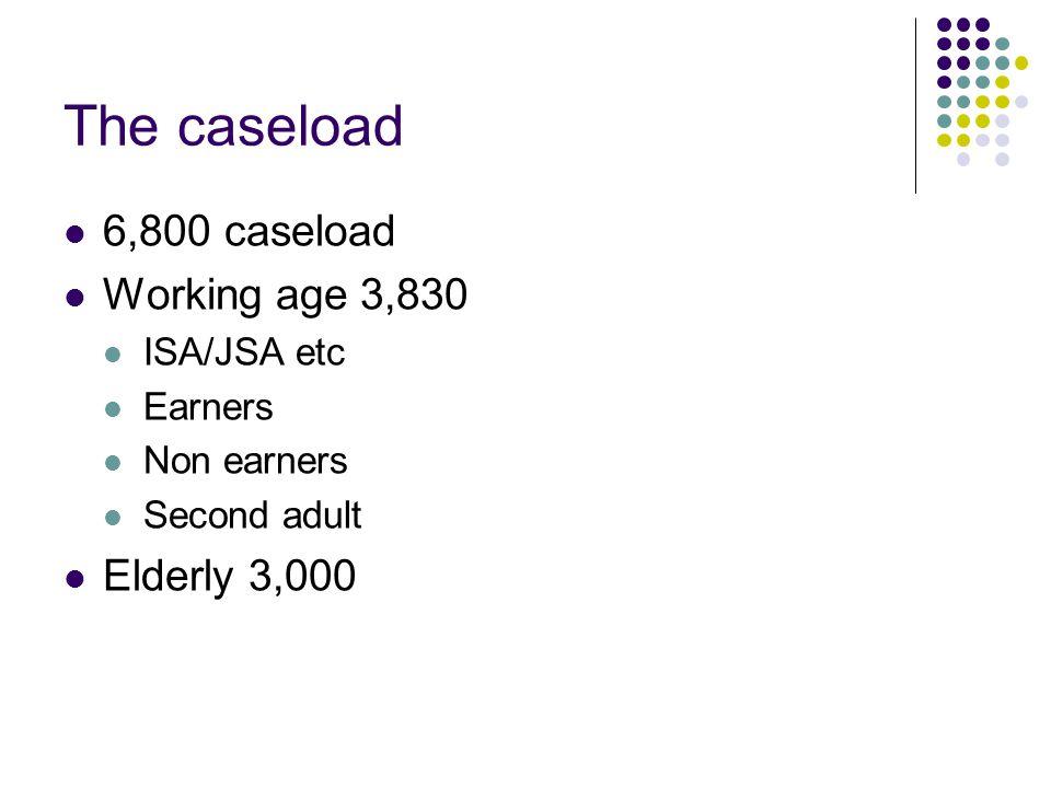 The caseload 6,800 caseload Working age 3,830 ISA/JSA etc Earners Non earners Second adult Elderly 3,000
