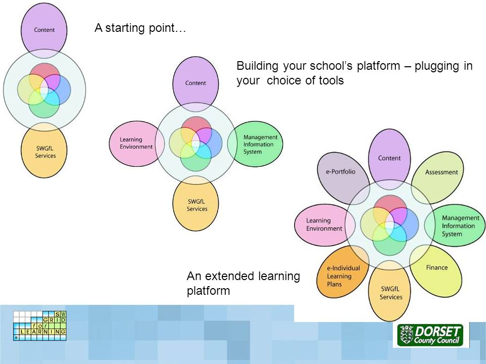 A starting point… Building your school's platform – plugging in your choice of tools An extended learning platform