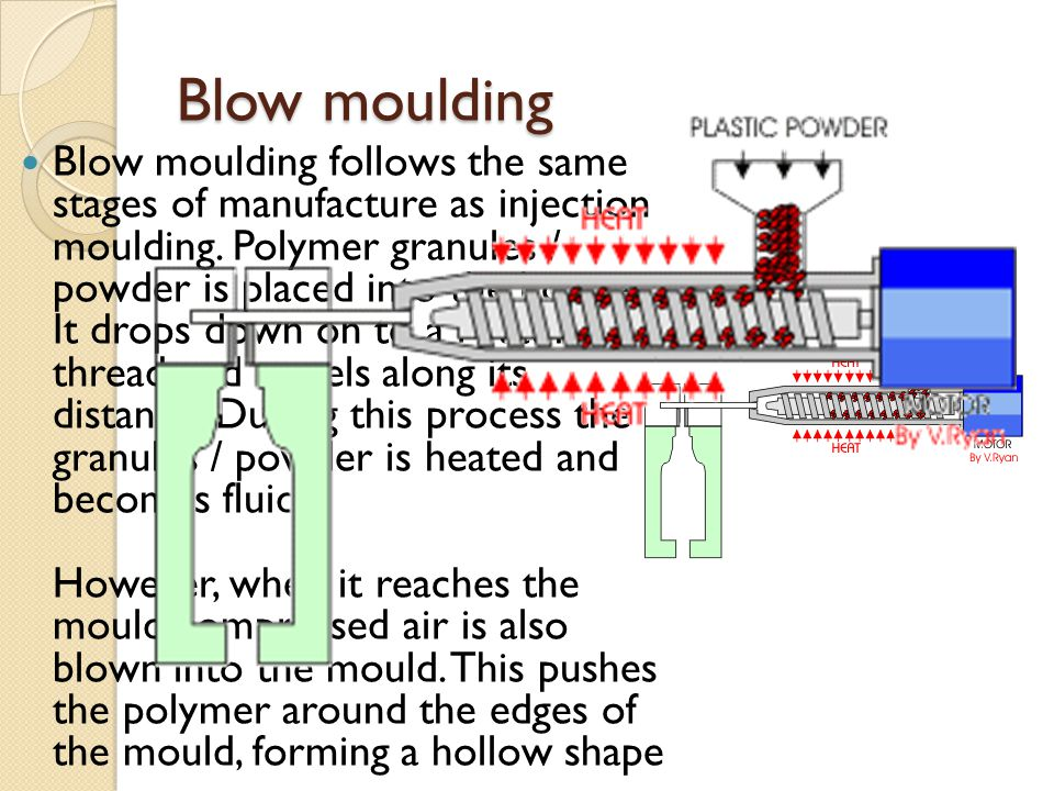 Blow moulding Blow moulding follows the same stages of manufacture as injection moulding. Polymer granules / powder is placed into the hopper. It drop
