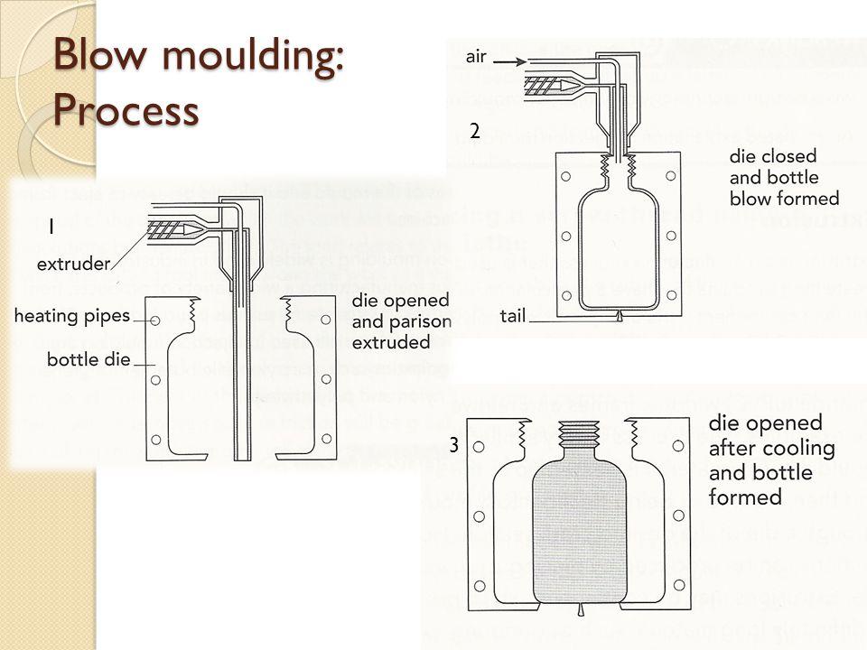 Blow moulding: Process 1 2 3