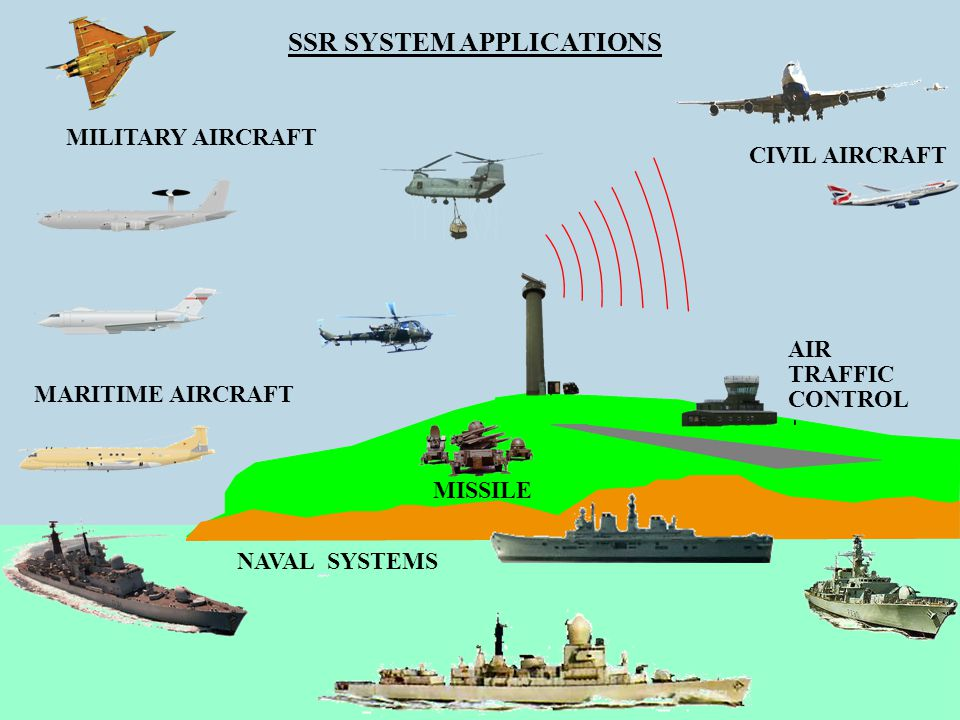 AIR TRAFFIC CONTROL CIVIL AIRCRAFT MILITARY AIRCRAFT MARITIME AIRCRAFT NAVAL SYSTEMS MISSILE SSR SYSTEM APPLICATIONS
