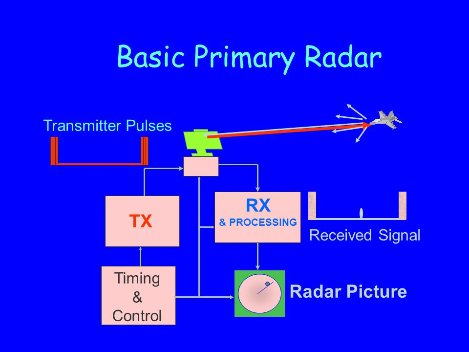 Radar Picture Timing & Control Transmitter Pulses TX RX & PROCESSING Received Signal Basic Primary Radar