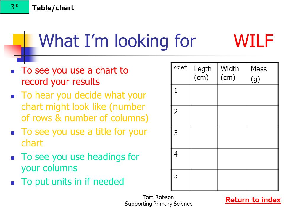 Tom Robson Supporting Primary Science What I'm looking for WILF To see you use a chart to record your results To hear you decide what your chart might