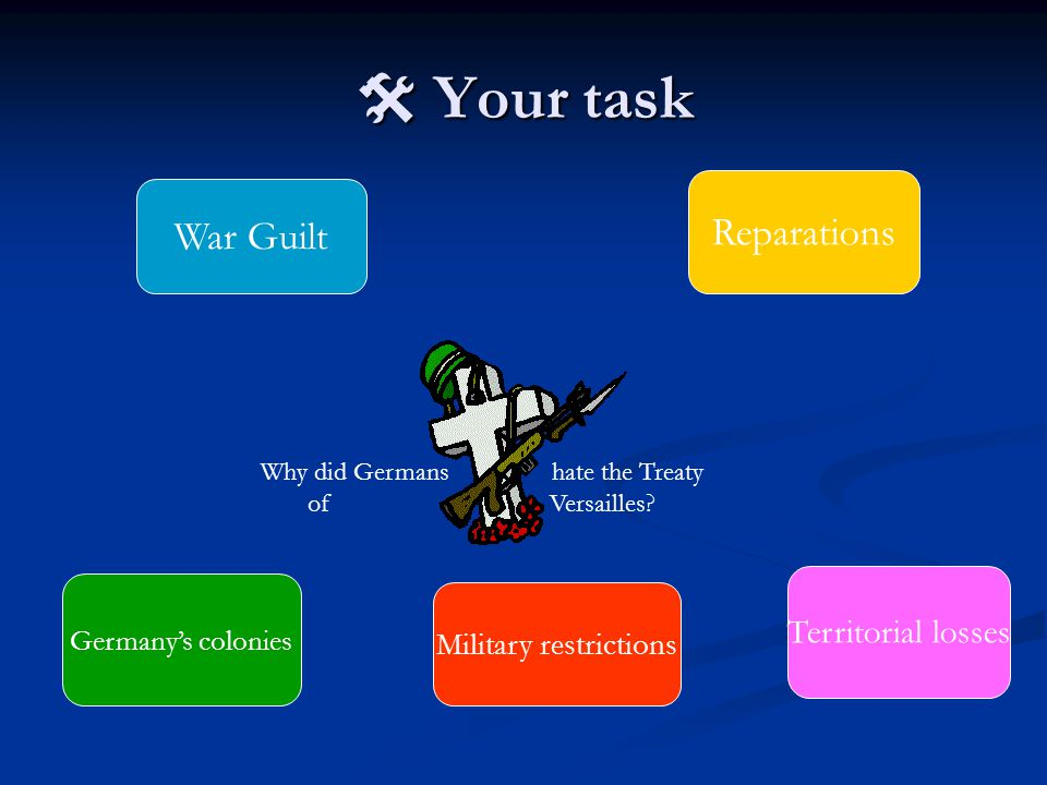  Your task War Guilt Reparations Germany's colonies Territorial losses Why did Germans hate the Treaty of Versailles.
