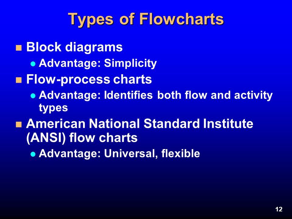 12 Types of Flowcharts n Block diagrams l Advantage: Simplicity n Flow-process charts l Advantage: Identifies both flow and activity types n American