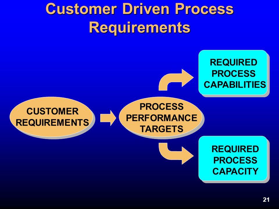 21 Customer Driven Process Requirements CUSTOMER REQUIREMENTS PROCESS PERFORMANCE TARGETS REQUIRED PROCESS CAPACITY REQUIRED PROCESS CAPABILITIES