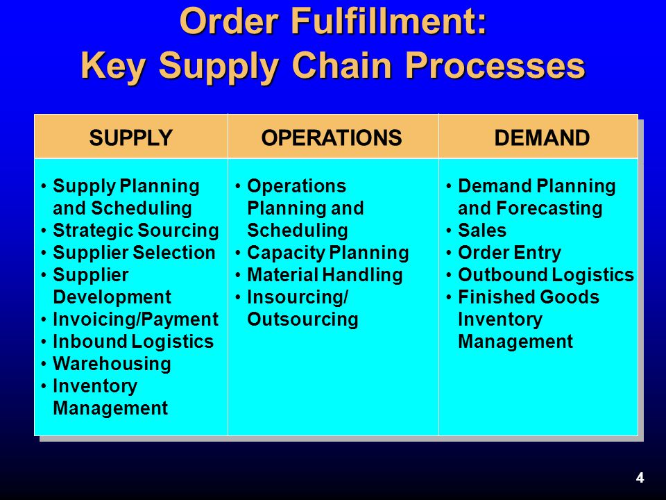 4 Order Fulfillment: Key Supply Chain Processes SUPPLYOPERATIONSDEMAND Supply Planning and Scheduling Strategic Sourcing Supplier Selection Supplier D