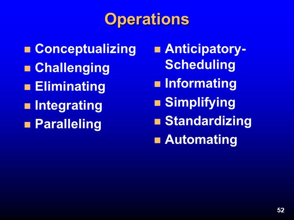 52Operations n Conceptualizing n Challenging n Eliminating n Integrating n Paralleling n Anticipatory- Scheduling n Informating n Simplifying n Standa