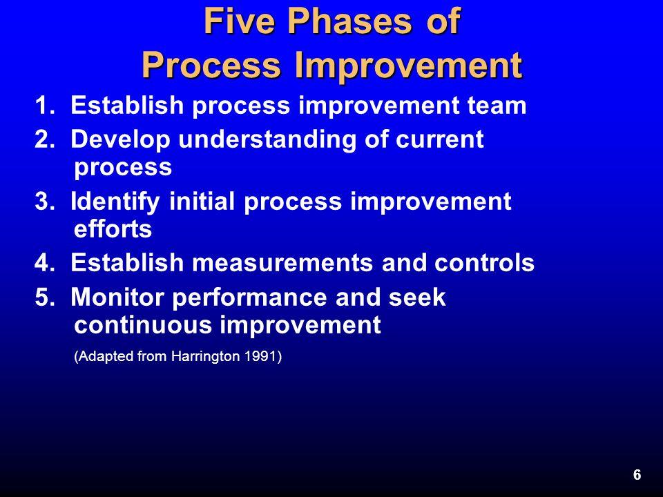 6 Five Phases of Process Improvement 1. Establish process improvement team 2. Develop understanding of current process 3. Identify initial process imp
