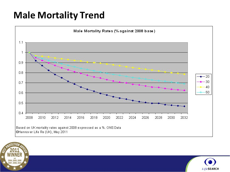 Part of the BGL Group Male Mortality Trend