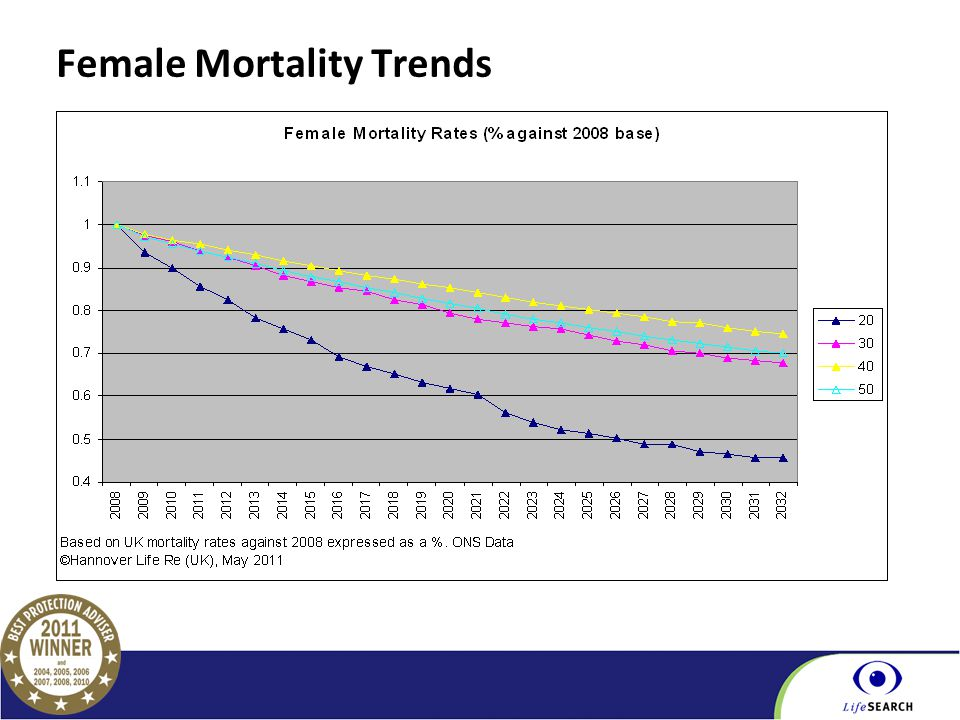 Part of the BGL Group Female Mortality Trends
