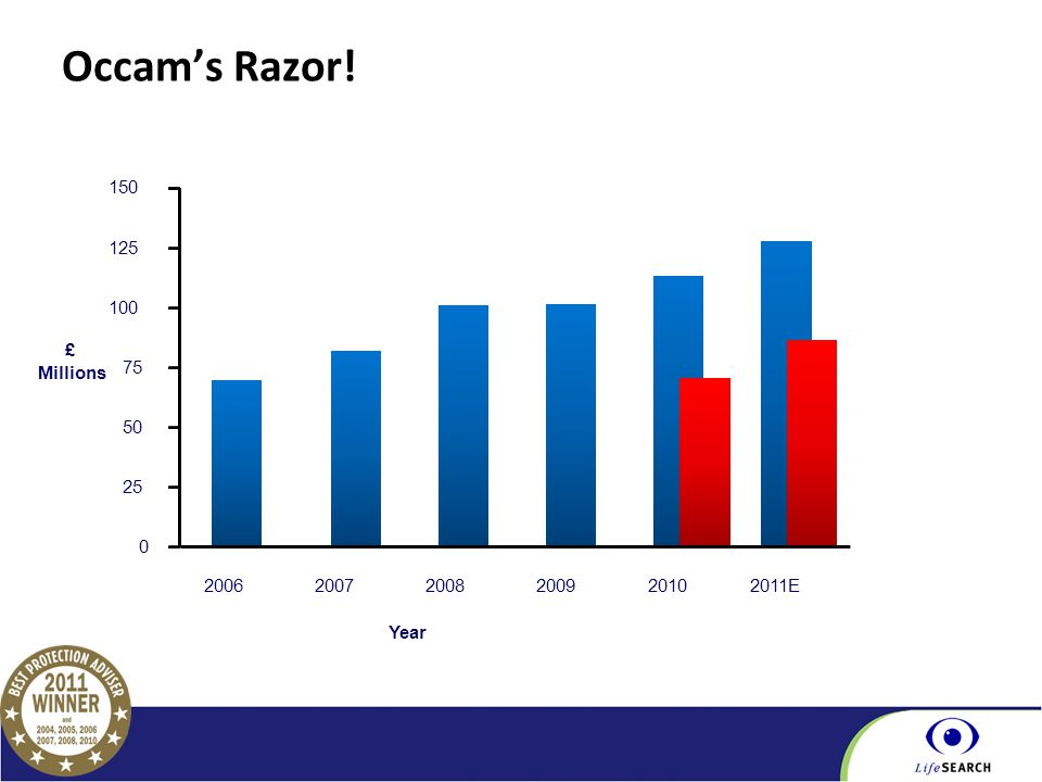 Part of the BGL Group Occam's Razor! Year 0 25 50 75 100 125 150 200620072008200920102011E £ Millions