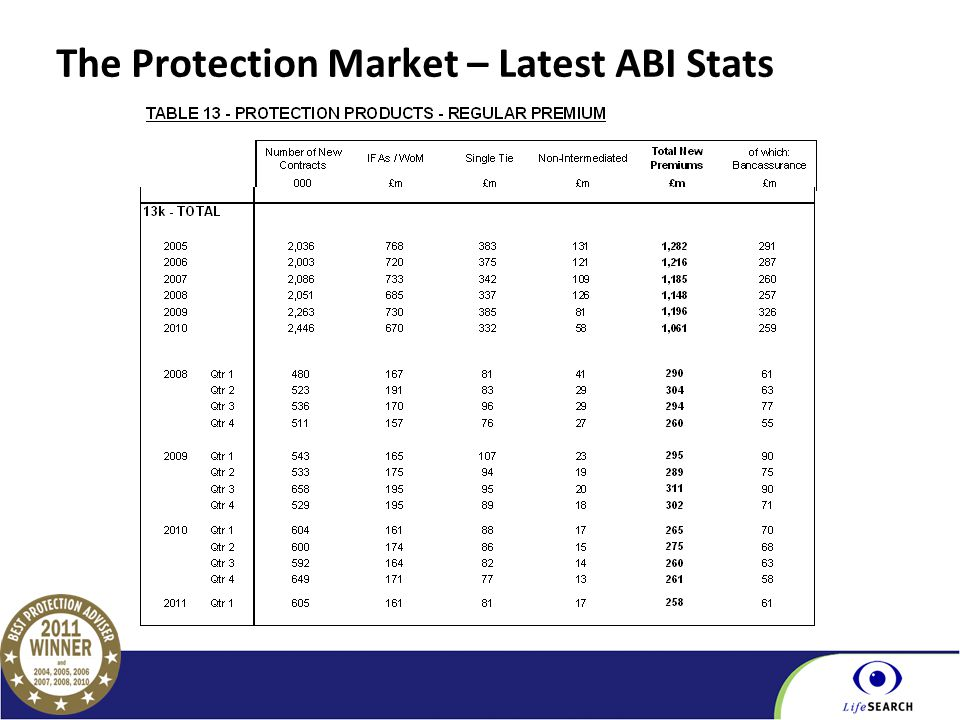Part of the BGL Group The Protection Market – Latest ABI Stats
