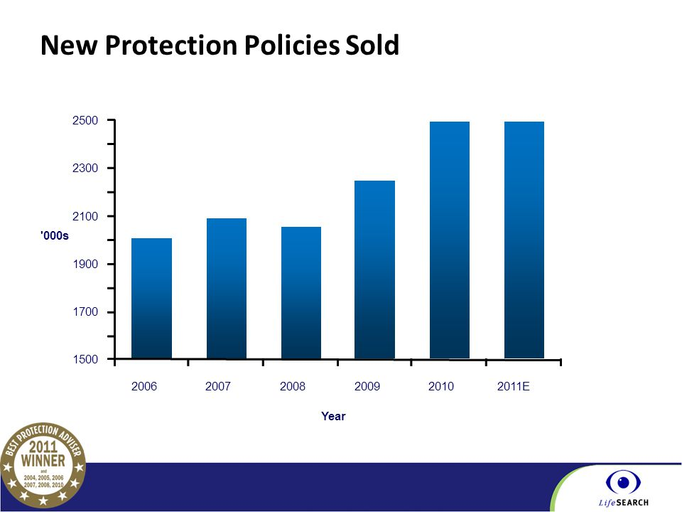 Part of the BGL Group New Protection Policies Sold 1500 1700 1900 2100 2300 2500 200620072008200920102011E '000s Year