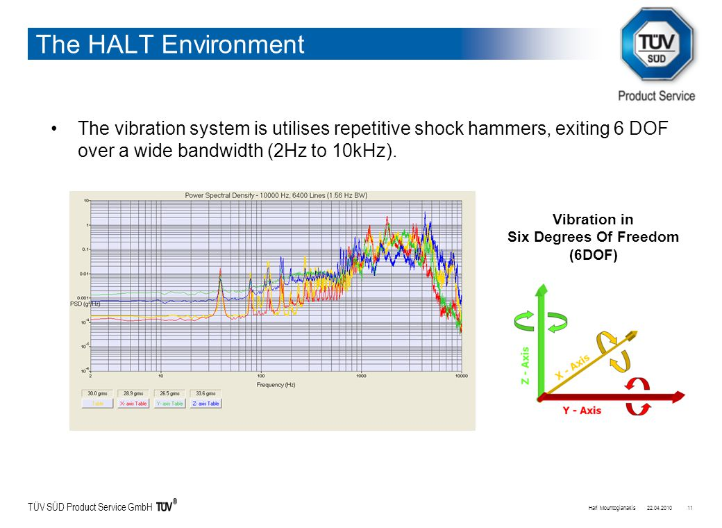 TÜV SÜD Product Service GmbH The HALT Environment The vibration system is utilises repetitive shock hammers, exiting 6 DOF over a wide bandwidth (2Hz to 10kHz).