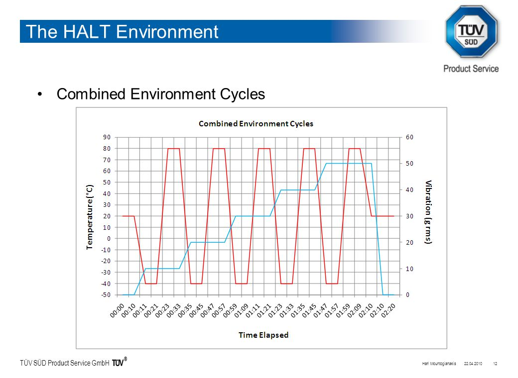 TÜV SÜD Product Service GmbH The HALT Environment Combined Environment Cycles 22.04.2010Hari Mountogianakis12