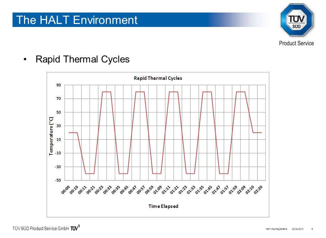 TÜV SÜD Product Service GmbH The HALT Environment Rapid Thermal Cycles 22.04.2010Hari Mountogianakis9