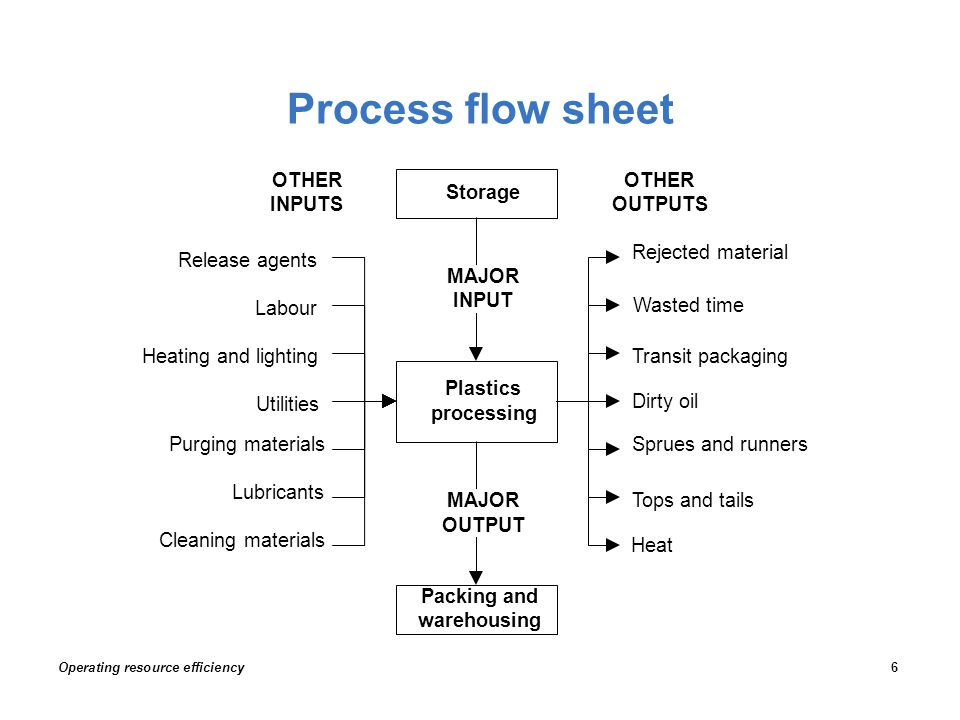 Process flow sheet Operating resource efficiency6 Lubricants Plastics processing Labour Heating and lighting Utilities Storage Packing and warehousing Rejected material Dirty oil Wasted time Transit packaging Release agents Purging materials Cleaning materials Sprues and runners Tops and tails Heat OTHER INPUTS OTHER OUTPUTS MAJOR INPUT MAJOR OUTPUT