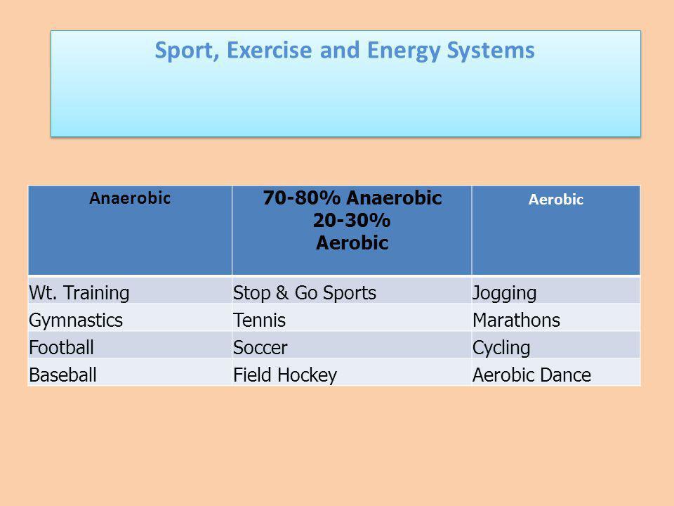 Anaerobic 70-80% Anaerobic 20-30% Aerobic Wt. TrainingStop & Go SportsJogging GymnasticsTennisMarathons FootballSoccerCycling BaseballField HockeyAero