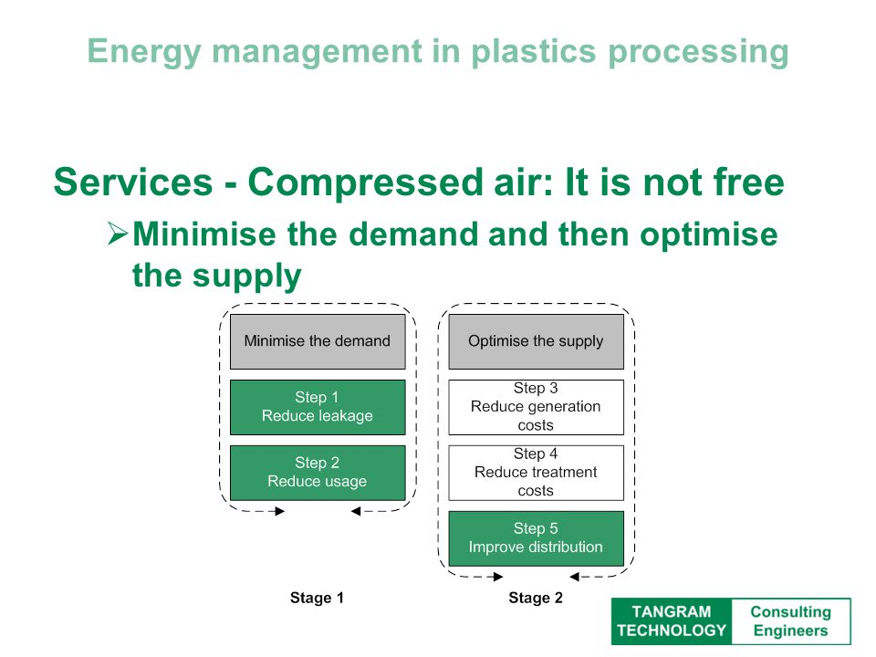 Energy management in plastics processing Services - Compressed air: It is not free  Minimise the demand and then optimise the supply