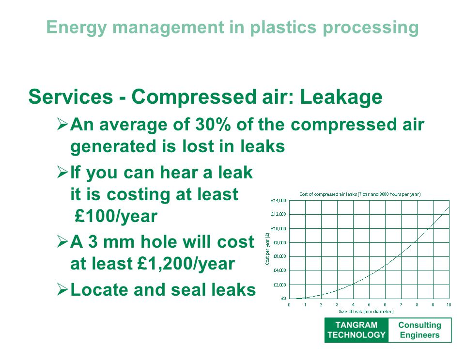Energy management in plastics processing Services - Compressed air: Leakage  An average of 30% of the compressed air generated is lost in leaks  If you can hear a leak it is costing at least £100/year  A 3 mm hole will cost at least £1,200/year  Locate and seal leaks