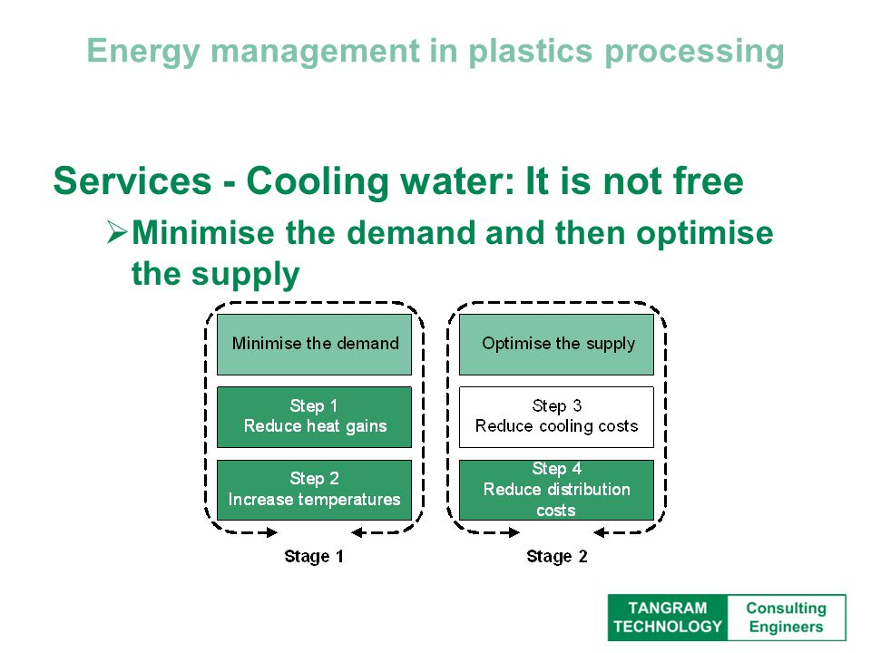 Energy management in plastics processing Services - Cooling water: It is not free  Minimise the demand and then optimise the supply
