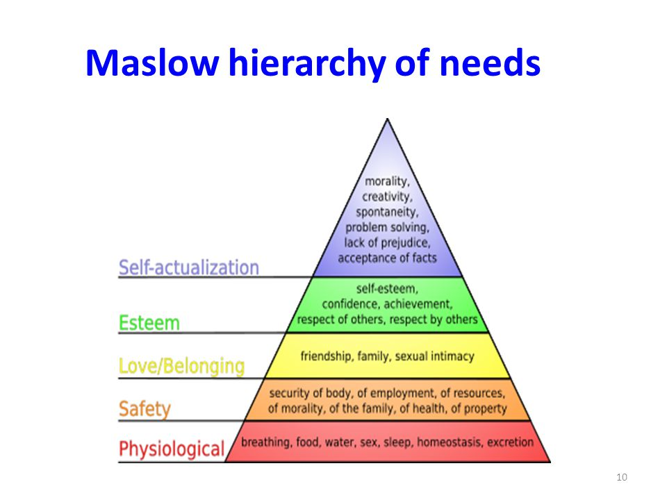 10 Maslow hierarchy of needs