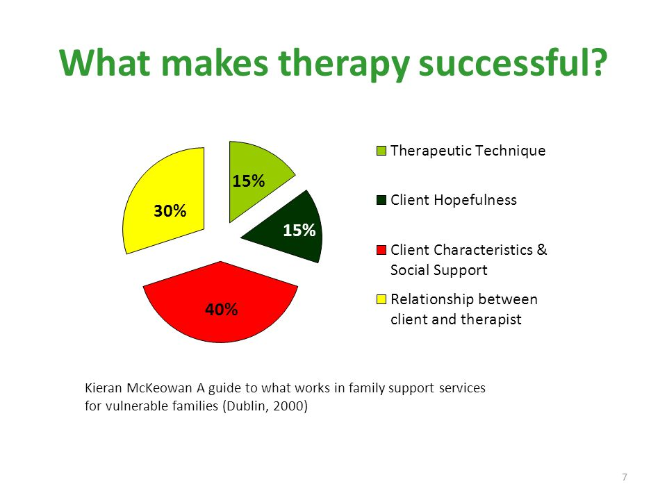What makes therapy successful? Kieran McKeowan A guide to what works in family support services for vulnerable families (Dublin, 2000) 7